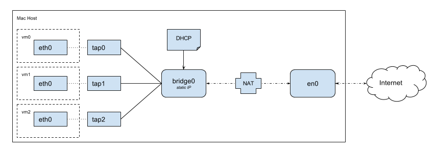 VM NAT bridged network schema